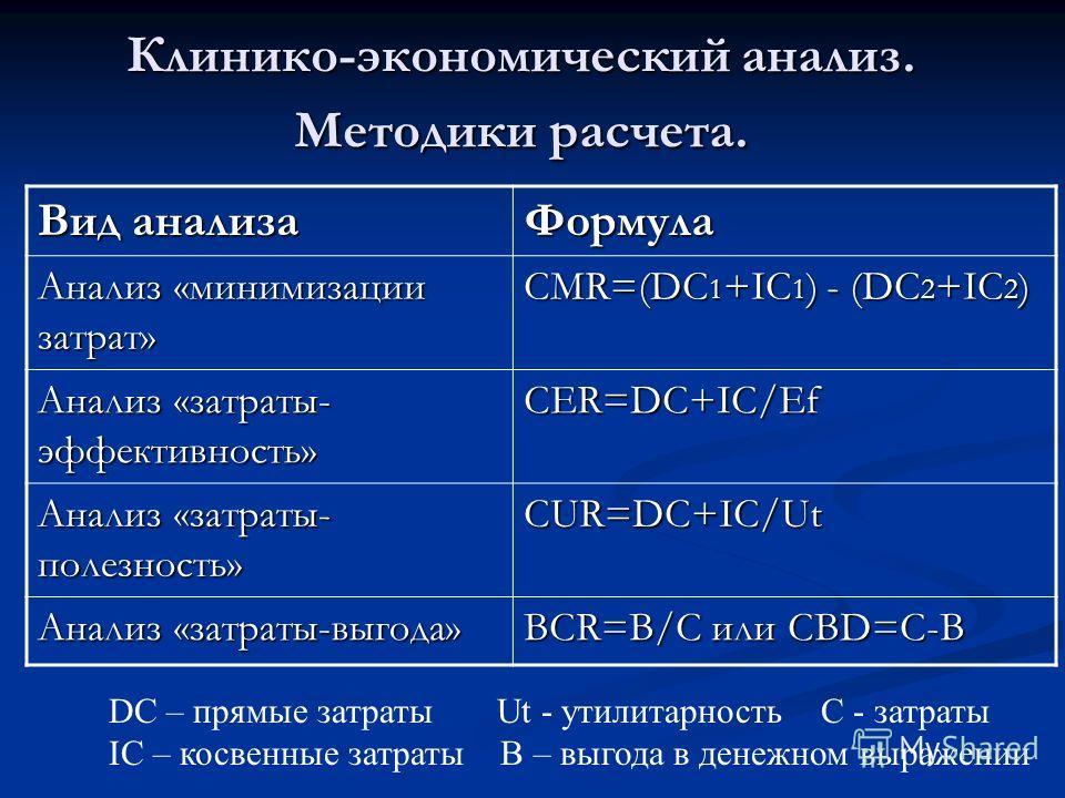 Клинико-экономический анализ. Методики расчета. Вид анализа Формула Анализ «минимизации затрат» CMR=(DC 1 +IC 1 ) - (DC 2 +IC 2 ) Анализ «затраты- эффективность» CER=DC+IC/Ef Анализ «затраты- полезность» CUR=DС+IC/Ut Анализ «затраты-выгода» BCR=B/C и