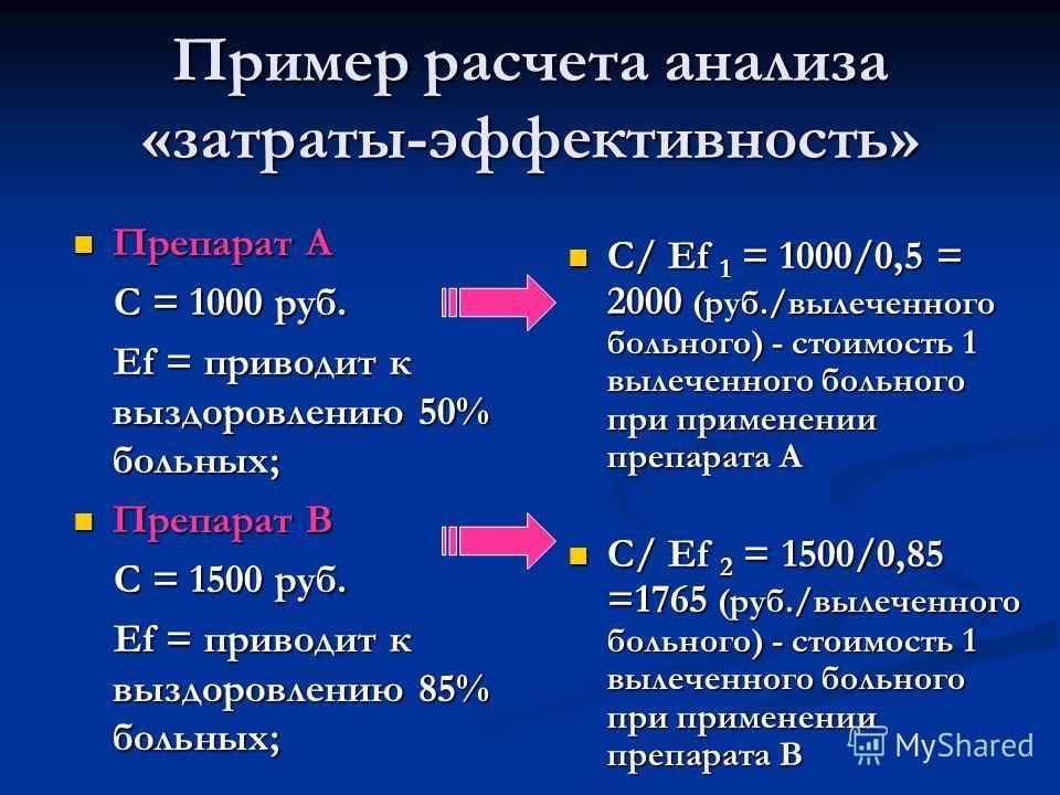 Пример расчета анализа «затраты-эффективность» Препарат А Препарат А С = 1000 руб. С = 1000 руб. Ef = приводит к выздоровлению 50% больных; Ef = приводит к выздоровлению 50% больных; Препарат В Препарат В C = 1500 руб. C = 1500 руб. Ef = приводит к в