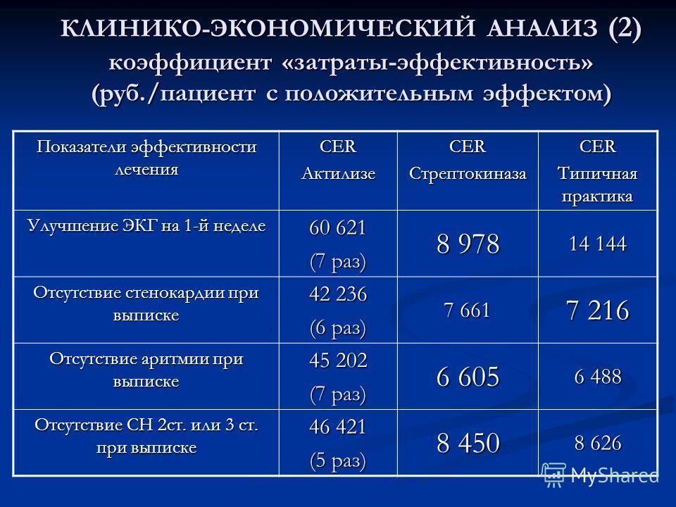Показатели эффективности лечения СЕR Актилизе Стрептокиназа Типичная практика Улучшение ЭКГ на 1-й неделе 60 621 (7 раз) 8 978 14 144 Отсутствие стенокардии при выписке 42 236 (6 раз) 7 661 7 216 Отсутствие аритмии при выписке 45 202 (7 раз) 6 605 6