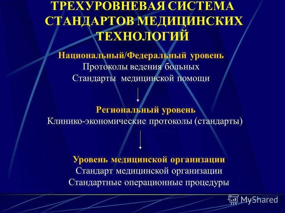 ТРЕХУРОВНЕВАЯ СИСТЕМА СТАНДАРТОВ МЕДИЦИНСКИХ ТЕХНОЛОГИЙ Национальный/Федеральный уровень Протоколы ведения больных Стандарты медицинской помощи Региональный уровень Клинико-экономические протоколы (стандарты) Уровень медицинской организации Стандарт