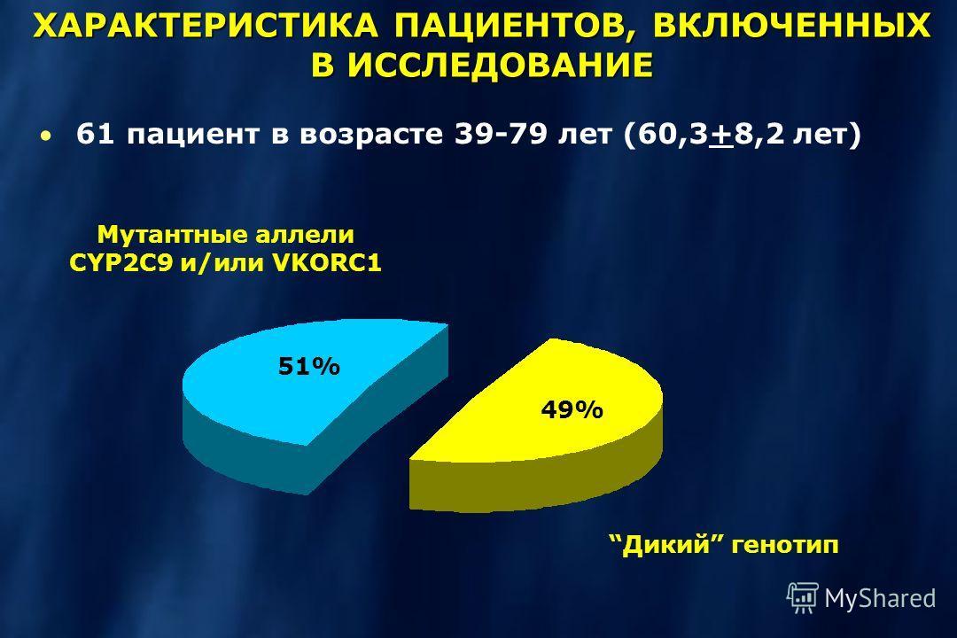 ХАРАКТЕРИСТИКА ПАЦИЕНТОВ, ВКЛЮЧЕННЫХ В ИССЛЕДОВАНИЕ 61 пациент в возрасте 39-79 лет (60,3+8,2 лет) Мутантные аллели CYP2C9 и/или VKORC1 Дикий генотип 49% 51%