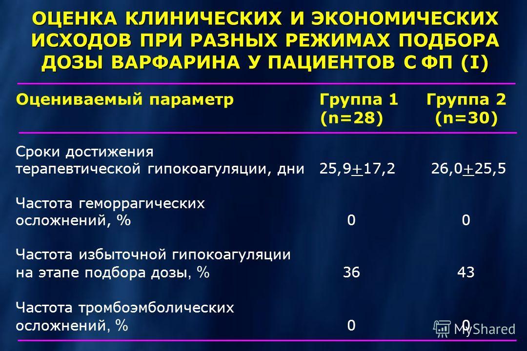 ОЦЕНКА КЛИНИЧЕСКИХ И ЭКОНОМИЧЕСКИХ ИСХОДОВ ПРИ РАЗНЫХ РЕЖИМАХ ПОДБОРА ДОЗЫ ВАРФАРИНА У ПАЦИЕНТОВ С ФП (I) Оцениваемый параметрГруппа 1Группа 2 (n=28)(n=30) Сроки достижения терапевтической гипокоагуляции, дни25,9+17,2 26,0+25,5 Частота геморрагически