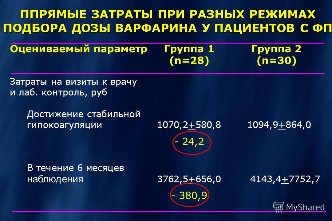 ППРЯМЫЕ ЗАТРАТЫ ПРИ РАЗНЫХ РЕЖИМАХ ПОДБОРА ДОЗЫ ВАРФАРИНА У ПАЦИЕНТОВ С ФП Оцениваемый параметрГруппа 1Группа 2 (n=28)(n=30) Затраты на визиты к врачу и лаб. контроль, руб Достижение стабильной гипокоагуляции1070,2+580,81094,9+864,0 - 24,2 В течение