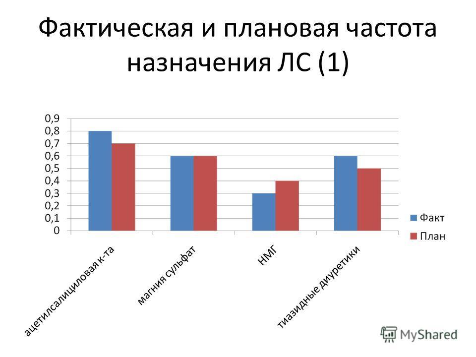 Фактическая и плановая частота назначения ЛС (1)