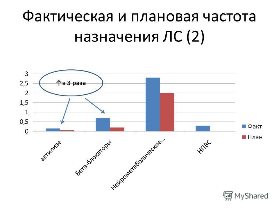 Фактическая и плановая частота назначения ЛС (2) в 3 раза