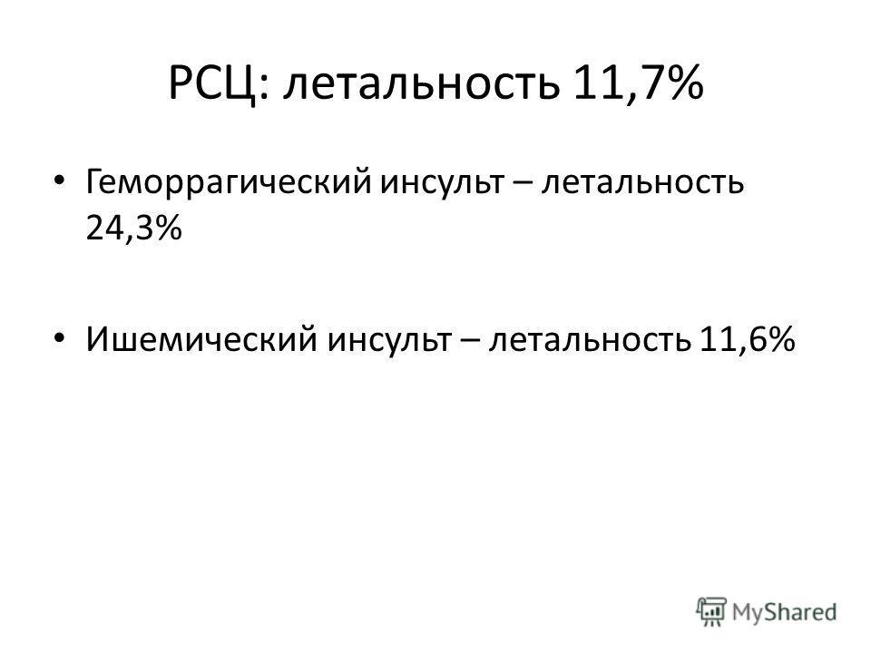 РСЦ: летальность 11,7% Геморрагический инсульт – летальность 24,3% Ишемический инсульт – летальность 11,6%