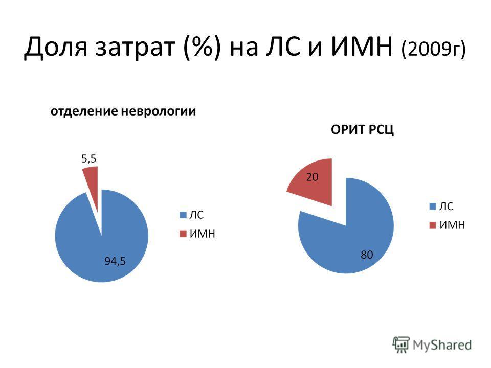 Доля затрат (%) на ЛС и ИМН (2009г)