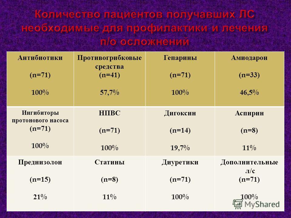 Антибиотики (n=71) 100% Противогрибковые средства (n=41) 57,7% Гепарины (n=71) 100% Амиодарон (n=33) 46,5% Ингибиторы протонового насоса (n=71) 100% НПВС (n=71) 100% Дигоксин (n=14) 19,7% Аспирин (n=8) 11% Преднизолон (n=15) 21% Статины (n=8) 11% Диу