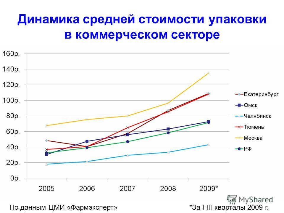 Динамика средней стоимости упаковки в коммерческом секторе По данным ЦМИ «Фармэксперт»*За I-III кварталы 2009 г.