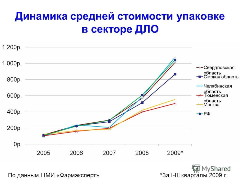 Динамика средней стоимости упаковке в секторе ДЛО По данным ЦМИ «Фармэксперт»*За I-III кварталы 2009 г.