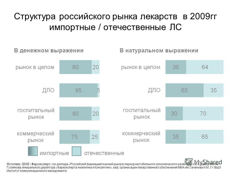 Структура российского рынка лекарств в 2009гг импортные / отечественные ЛС В денежном выраженииВ натуральном выражении импортныеотечественные Источник: ЦМИ «Фармэксперт» (из доклада «Российский фармацевтический рынок в период нестабильного экономичес