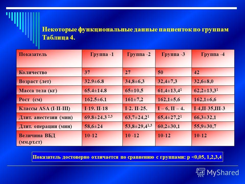 Некоторые функциональные данные пациенток по группам Таблица 4. ПоказательГруппа -1Группа -2Группа -3Группа -4 Количество37275042 Возраст (лет)32.9±6.834,8±6,332,4±7,332,6±8,0 Масса тела (кг)65.4±14.865±10,561,4±13,4 1 62,2±13,3 1 Рост (см)162.5±6.11