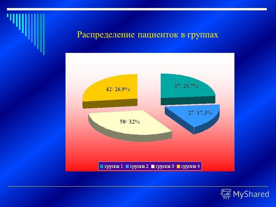 Распределение пациенток в группах