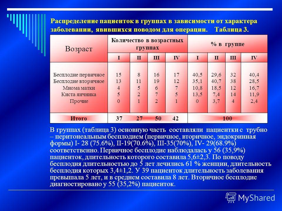 Распределение пациенток в группах в зависимости от характера заболевании, явившихся поводом для операции. Таблица 3. В группах (таблица 3) основную часть составляли пациентки с трубно – перитонеальным бесплодием (первичное, вторичное, эндокринная фор