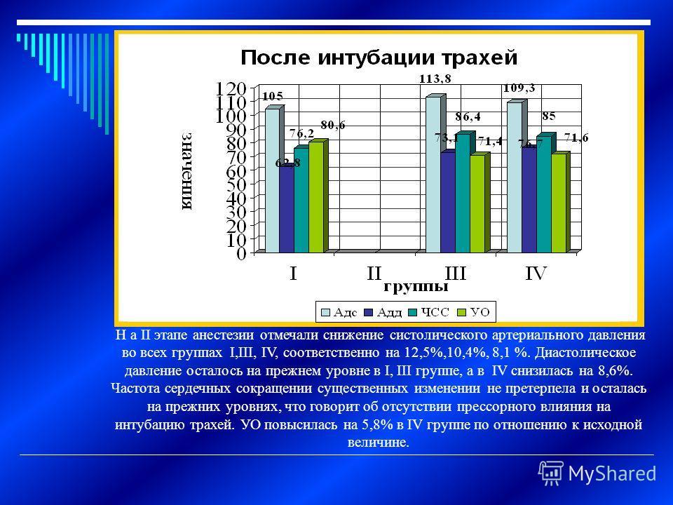 Н а II этапе анестезии отмечали снижение систолического артериального давления во всех группах I,III, IV, соответственно на 12,5%,10,4%, 8,1 %. Диастолическое давление осталось на прежнем уровне в I, III группе, а в IV снизилась на 8,6%. Частота серд