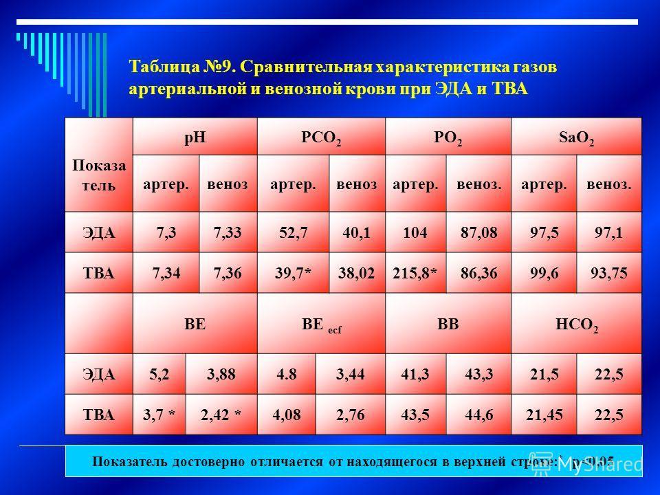 Таблица 9. Сравнительная характеристика газов артериальной и венозной крови при ЭДА и ТВА Показа тель рНРСО 2 РО 2 SaО 2 артер.венозартер.венозартер.веноз.артер.веноз. ЭДА7,37,3352,740,110487,0897,597,1 ТВА7,347,3639,7*38,02215,8*86,3699,693,75 ВЕВЕ