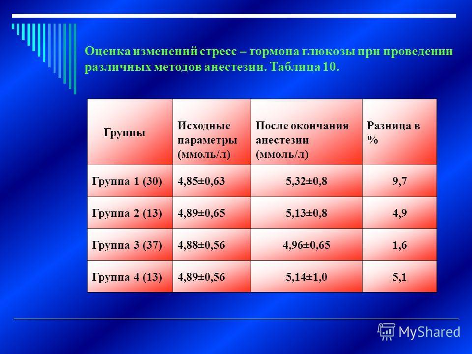 Оценка изменений стресс – гормона глюкозы при проведении различных методов анестезии. Таблица 10. Группы Исходные параметры (ммоль/л) После окончания анестезии (ммоль/л) Разница в % Группа 1 (30)4,85±0,635,32±0,89,7 Группа 2 (13)4,89±0,655,13±0,84,9