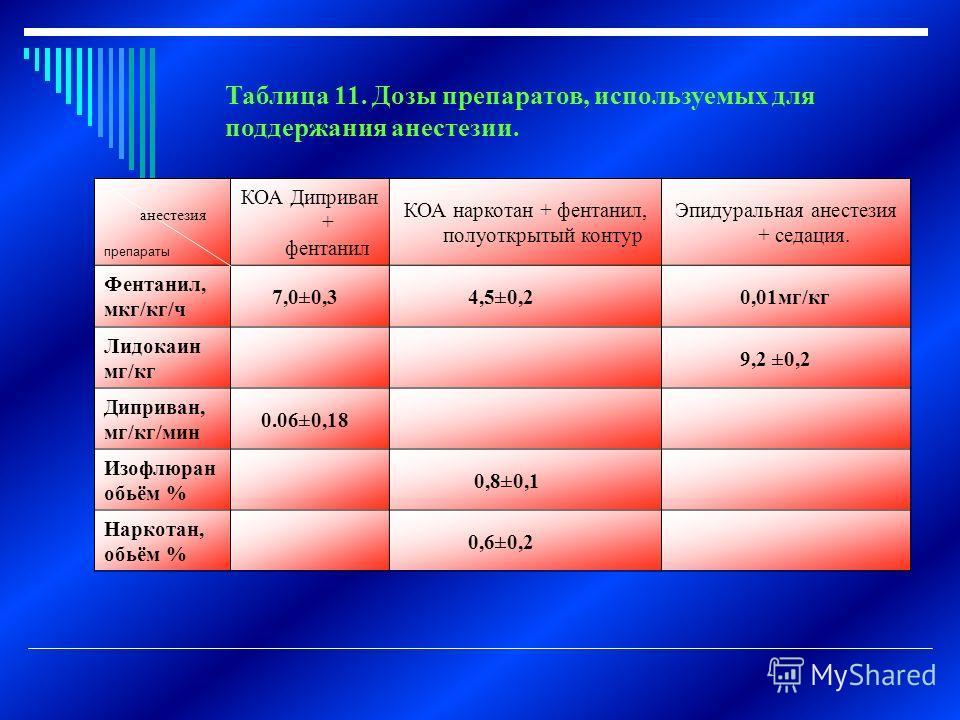 Таблица 11. Дозы препаратов, используемых для поддержания анестезии. анестезия препараты КОА Диприван + фентанил КОА наркотан + фентанил, полуоткрытый контур Эпидуральная анестезия + седация. Фентанил, мкг/кг/ч 7,0±0,3 4,5±0,2 0,01мг/кг Лидокаин мг/к