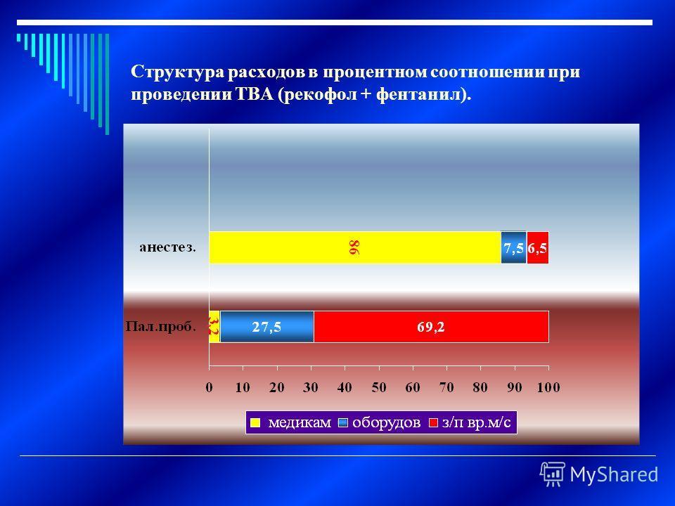 Структура расходов в процентном соотношении при проведении ТВА (рекофол + фентанил).