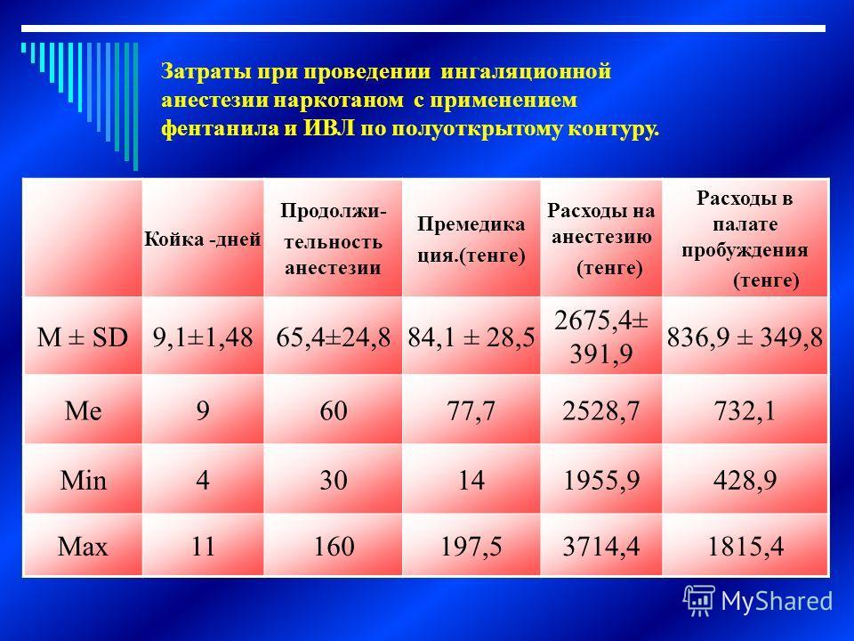 Койка -дней Продолжи- тельность анестезии Премедика ция.(тенге) Расходы на анестезию (тенге) Расходы в палате пробуждения (тенге) М ± SD9,1±1,4865,4±24,884,1 ± 28,5 2675,4± 391,9 836,9 ± 349,8 Ме96077,72528,7732,1 Мin430141955,9428,9 Max11160197,5371