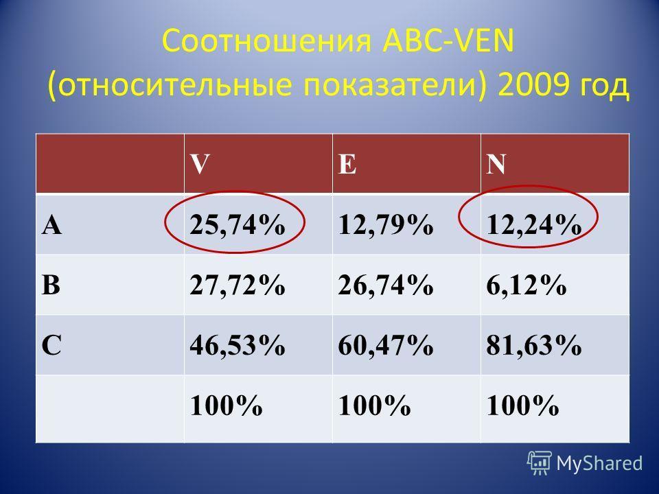 Соотношения ABC-VEN (относительные показатели) 2009 год VEN A25,74%12,79%12,24% B27,72%26,74%6,12% C46,53%60,47%81,63% 100%