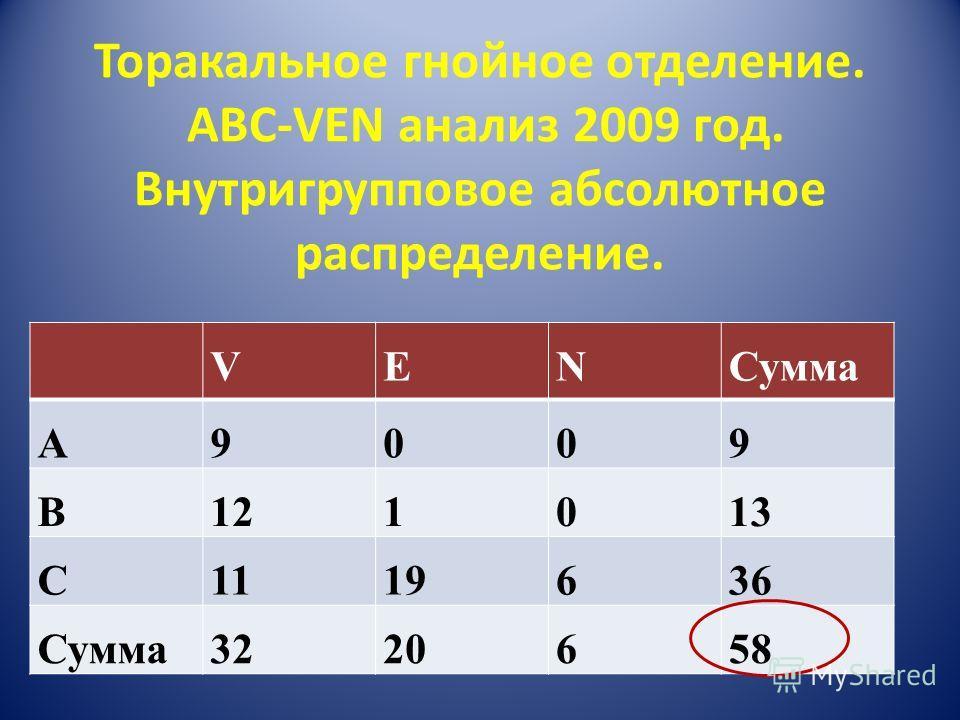 Торакальное гнойное отделение. ABC-VEN анализ 2009 год. Внутригрупповое абсолютное распределение. VENСумма A9009 B121013 C1119636 Сумма3220658