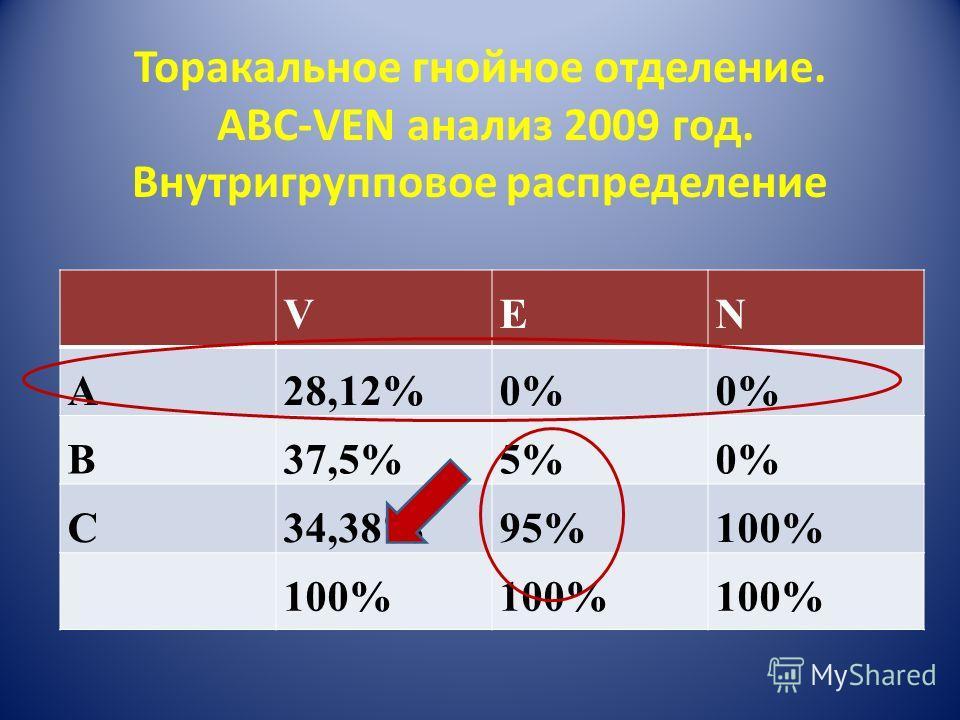 Торакальное гнойное отделение. ABC-VEN анализ 2009 год. Внутригрупповое распределение VEN A28,12%0% B37,5%5%0% C34,38%95%100%