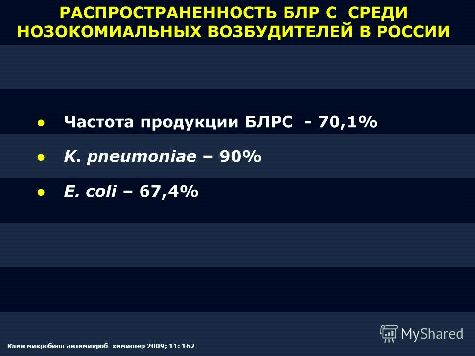 РАСПРОСТРАНЕННОСТЬ БЛР С СРЕДИ НОЗОКОМИАЛЬНЫХ ВОЗБУДИТЕЛЕЙ В РОССИИ Частота продукции БЛРС - 70,1% K. pneumoniae – 90% E. coli – 67,4% Клин микробиол антимикроб химиотер 2009; 11: 162