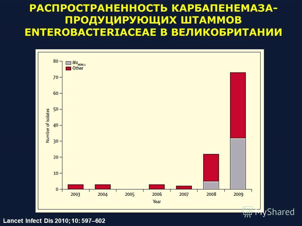 Lancet Infect Dis 2010; 10: 597–602 РАСПРОСТРАНЕННОСТЬ КАРБАПЕНЕМАЗА- ПРОДУЦИРУЮЩИХ ШТАММОВ ENTEROBACTERIACEAE В ВЕЛИКОБРИТАНИИ