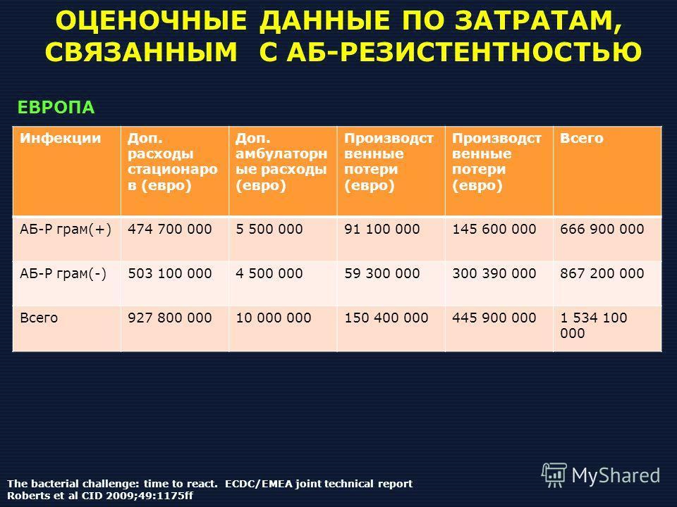 ОЦЕНОЧНЫЕ ДАННЫЕ ПО ЗАТРАТАМ, СВЯЗАННЫМ С АБ-РЕЗИСТЕНТНОСТЬЮ ИнфекцииДоп. расходы стационаро в (евро) Доп. амбулаторн ые расходы (евро) Производст венные потери (евро) Всего АБ-Р грам(+)474 700 0005 500 00091 100 000145 600 000666 900 000 АБ-Р грам(-