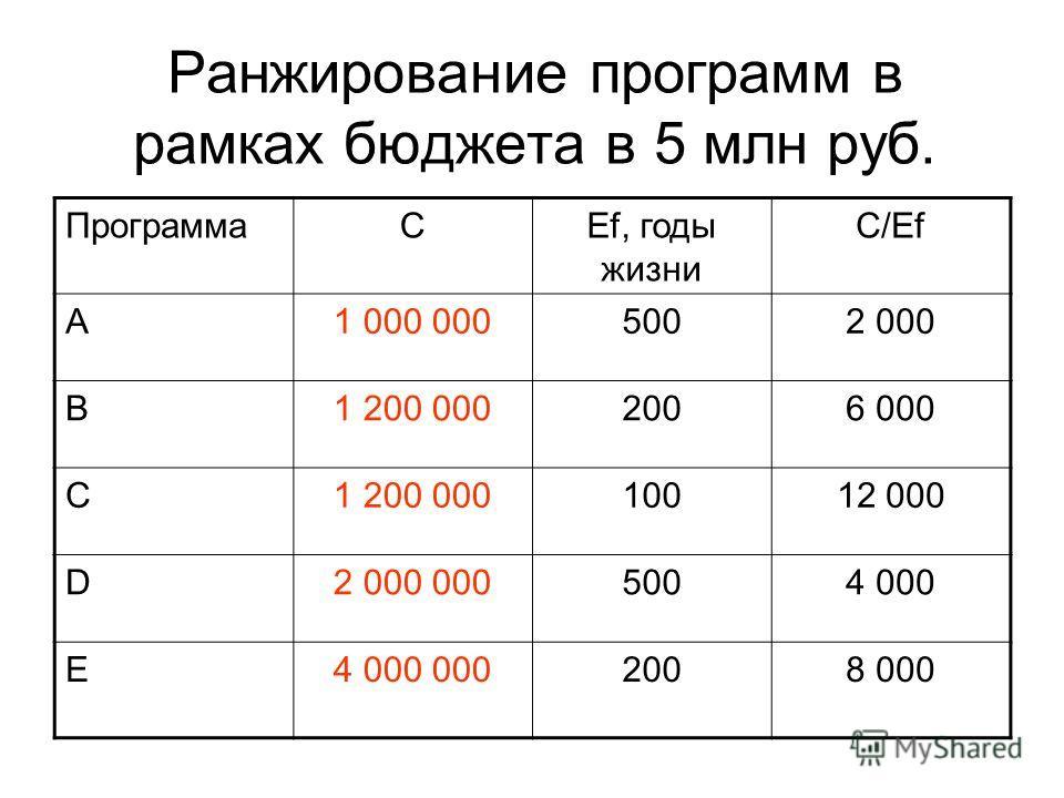 Ранжирование программ в рамках бюджета в 5 млн руб. ПрограммаCEf, годы жизни C/Ef A1 000 0005002 000 B1 200 0002006 000 C1 200 00010012 000 D2 000 0005004 000 E4 000 0002008 000