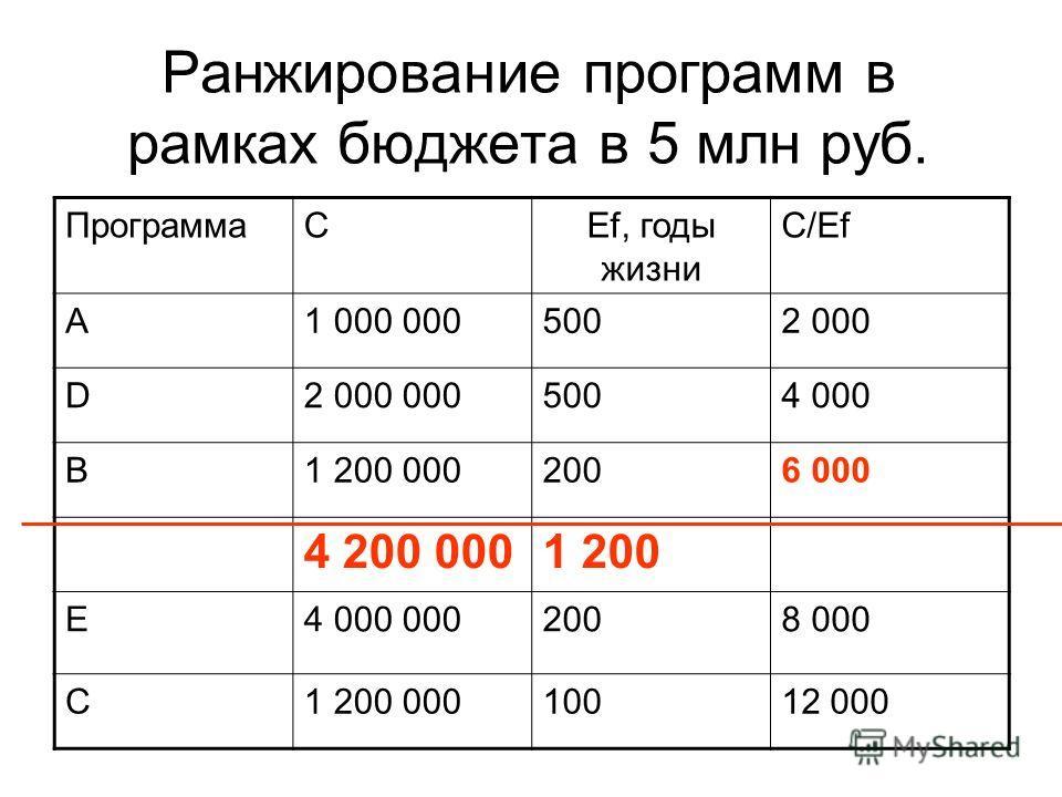 Ранжирование программ в рамках бюджета в 5 млн руб. ПрограммаCEf, годы жизни C/Ef A1 000 0005002 000 D2 000 0005004 000 B1 200 0002006 000 4 200 0001 200 E4 000 0002008 000 C1 200 00010012 000