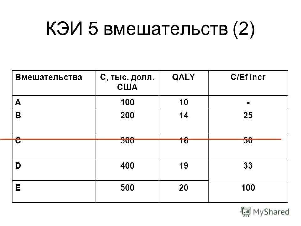 КЭИ 5 вмешательств (2) ВмешательстваС, тыс. долл. США QALYC/Ef incr A10010- B2001425 C3001650 D4001933 E50020100
