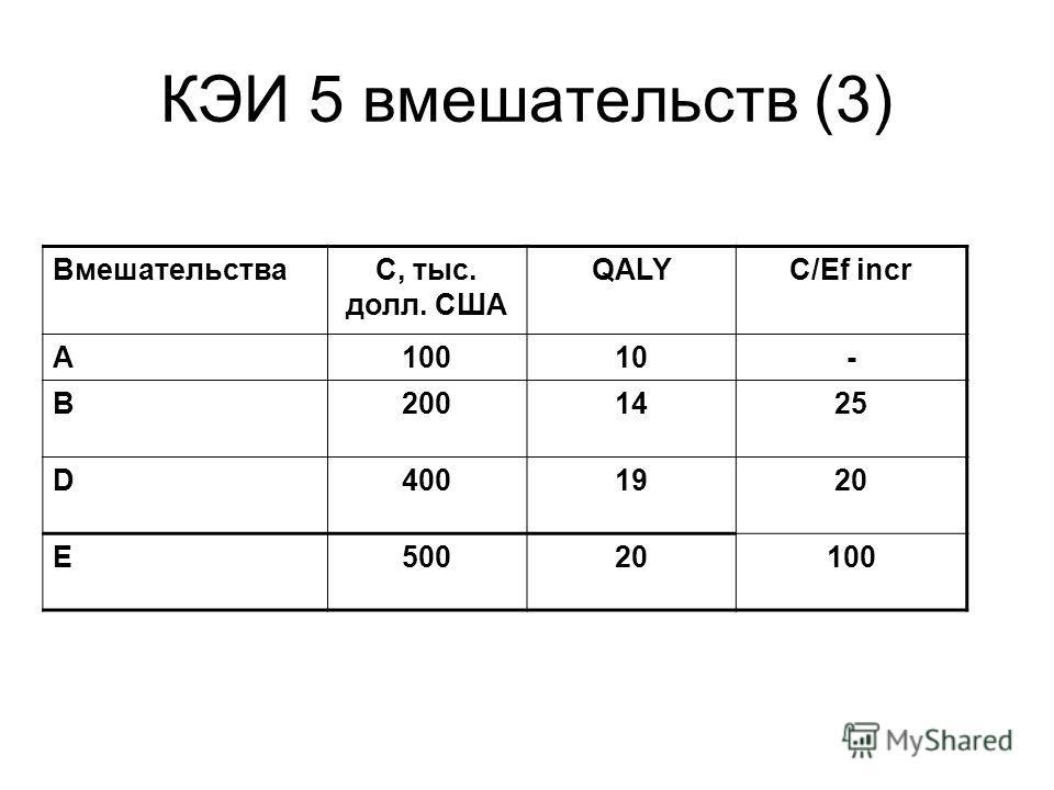 КЭИ 5 вмешательств (3) ВмешательстваС, тыс. долл. США QALYC/Ef incr A10010- B2001425 D4001920 E50020100