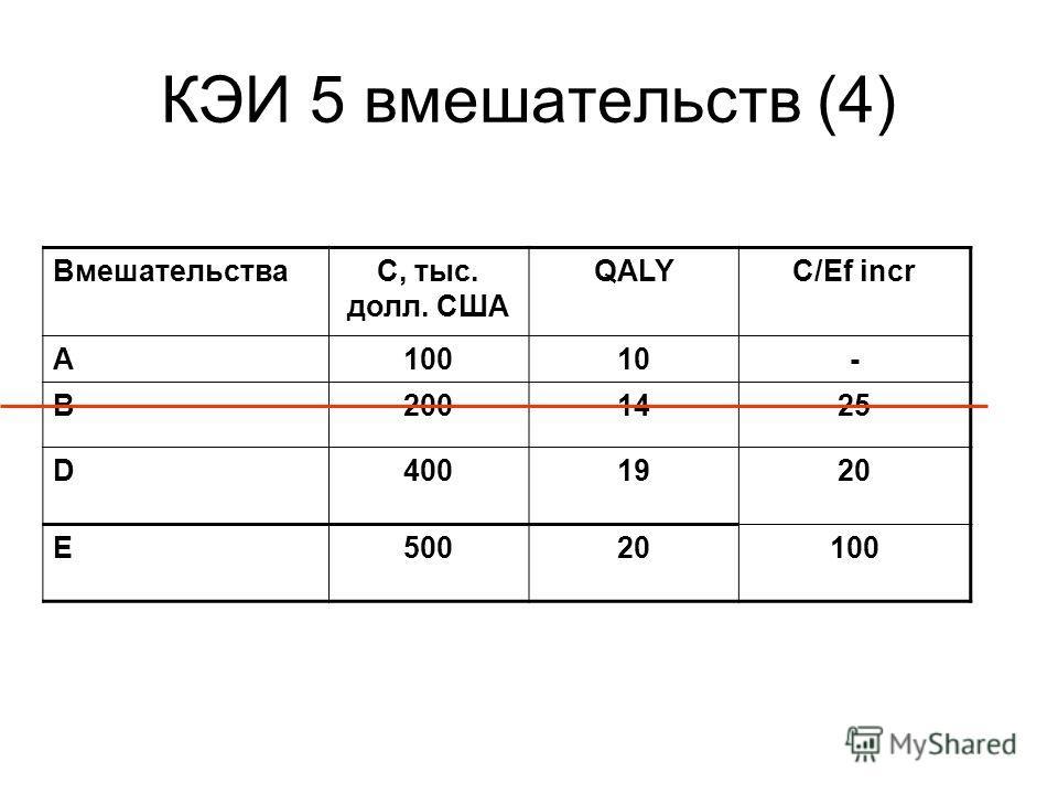 КЭИ 5 вмешательств (4) ВмешательстваС, тыс. долл. США QALYC/Ef incr A10010- B2001425 D4001920 E50020100