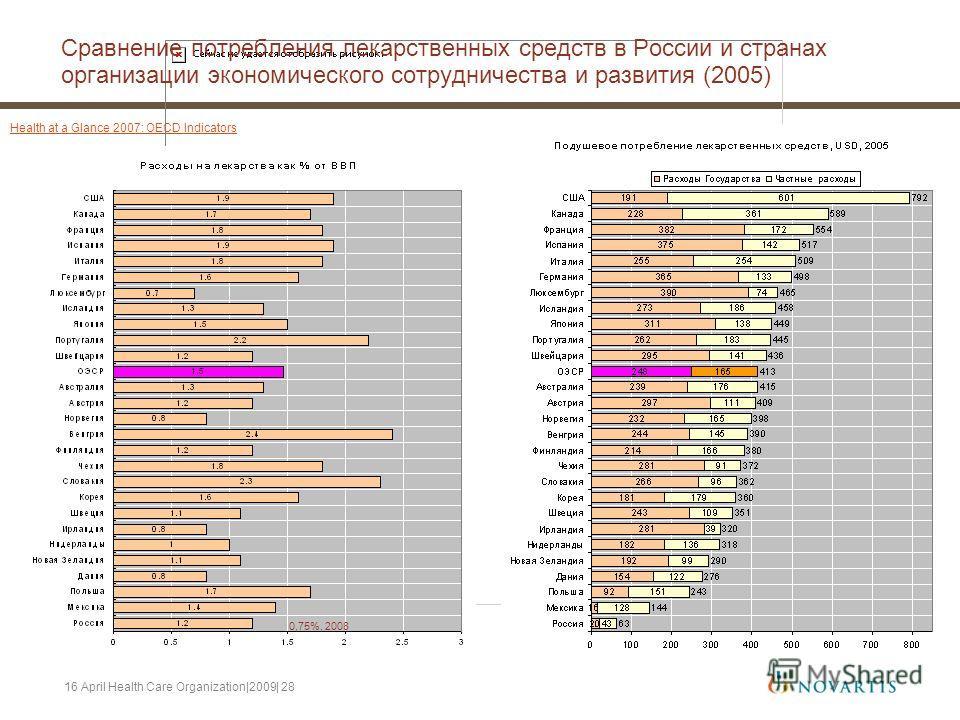 16 April Health Care Organization|2009| 28 Сравнение потребления лекарственных средств в России и странах организации экономического сотрудничества и развития (2005) 0,75%, 2008 Health at a Glance 2007: OECD Indicators