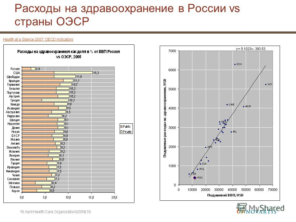 16 April Health Care Organization|2009| 30 Расходы на здравоохранение в России vs страны ОЭСР Health at a Glance 2007: OECD Indicators