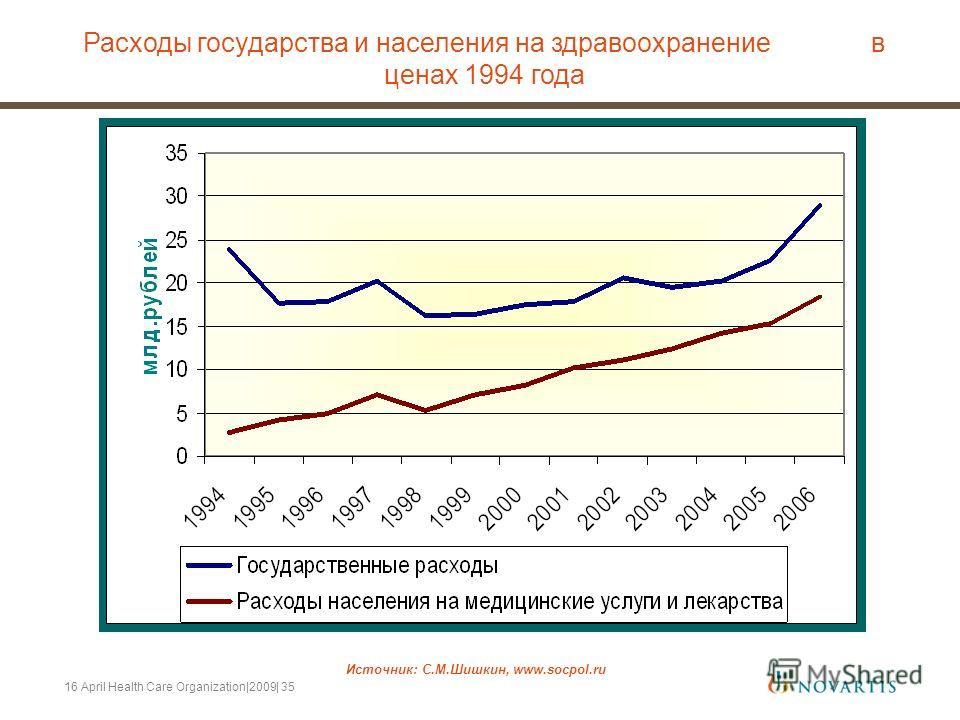 16 April Health Care Organization|2009| 35 Источник: С.М.Шишкин, www.socpol.ru Расходы государства и населения на здравоохранение в ценах 1994 года