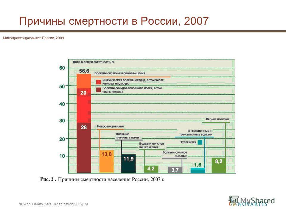 16 April Health Care Organization|2009| 39 Причины смертности в России, 2007 Минздравсоцразвития России, 2009