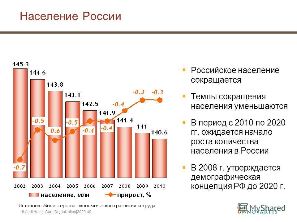 16 April Health Care Organization|2009| 40 Население России Российское население сокращается Темпы сокращения населения уменьшаются В период с 2010 по 2020 гг. ожидается начало роста количества населения в России В 2008 г. утверждается демографическа
