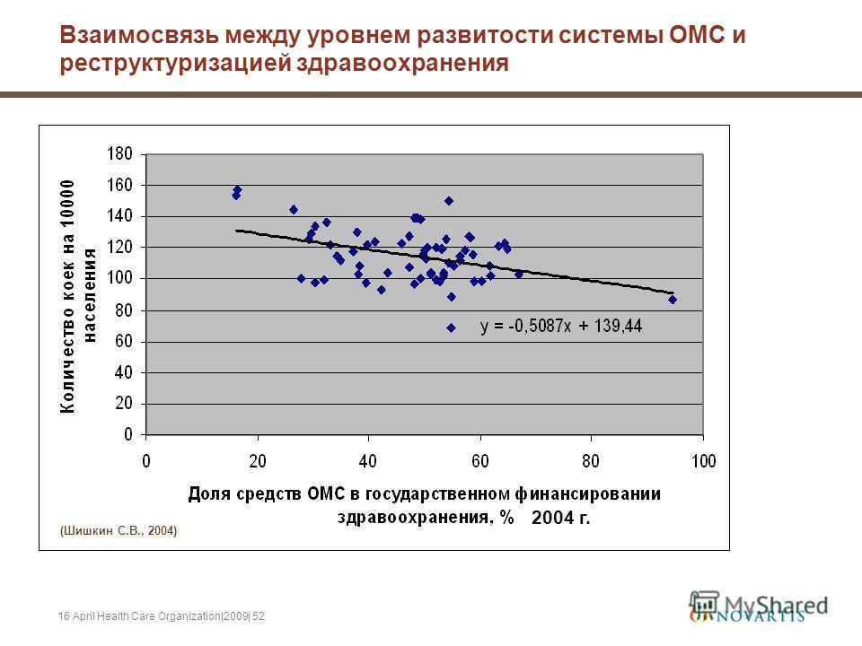 16 April Health Care Organization|2009| 52 Взаимосвязь между уровнем развитости системы ОМС и реструктуризацией здравоохранения 2004 г. (Шишкин С.В., 2004)