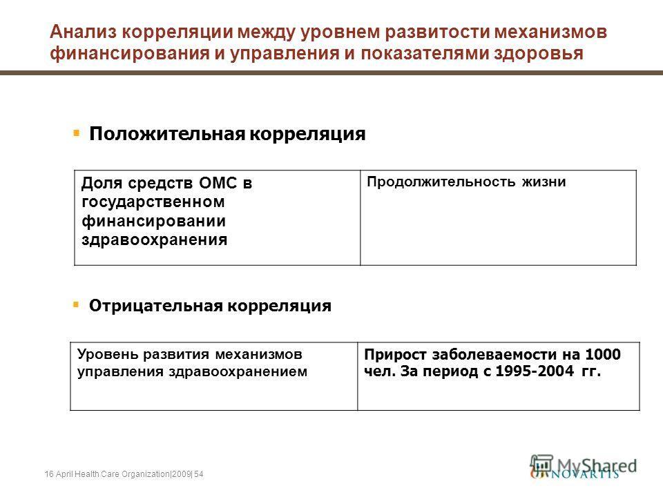 16 April Health Care Organization|2009| 54 Анализ корреляции между уровнем развитости механизмов финансирования и управления и показателями здоровья Положительная корреляция Доля средств ОМС в государственном финансировании здравоохранения Продолжите