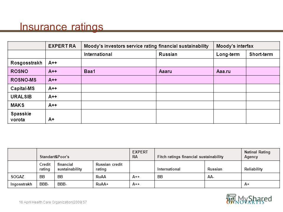 16 April Health Care Organization|2009| 57 Insurance ratings EXPERT RAMoody's investors service rating financial sustainabilityMoody's interfax InternationalRussianLong-termShort-term RosgosstrakhA++ ROSNOA++Baa1AaaruAaa.ru ROSNO-MSA++ Capital-MSA++