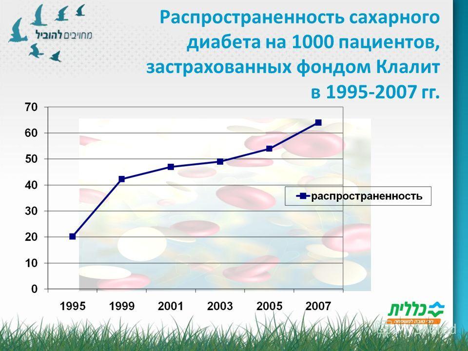 Распространенность сахарного диабета на 1000 пациентов, застрахованных фондом Клалит в 1995-2007 гг.