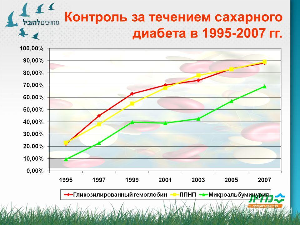 Контроль за течением сахарного диабета в 1995-2007 гг.