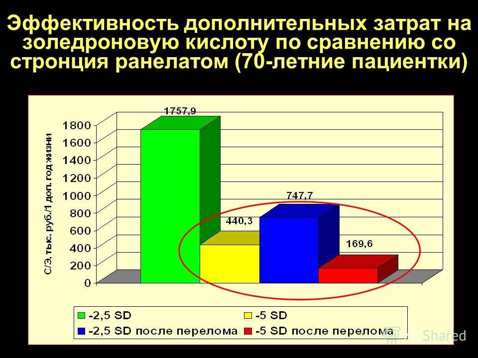 Эффективность дополнительных затрат на золедроновую кислоту по сравнению со стронция ранелатом (70-летние пациентки)