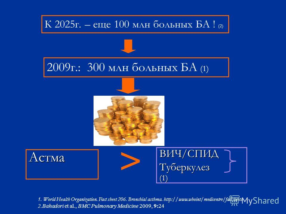 Астма ВИЧ/СПИДТуберкулез(1) 2009г.: 300 млн больных БА (1) 1. World Health Organization. Fact sheet 206. Bronchial asthma. http://www.whoint/medicentre/factsheets 2.Bahadori et al., BMC Pulmonary Medicine 2009, 9:24 > К 2025г. – еще 100 млн больных Б
