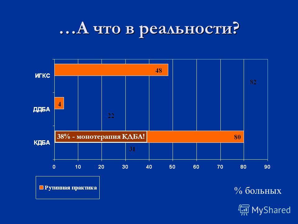 …А что в реальности? 38% - монотерапия КДБА! % больных