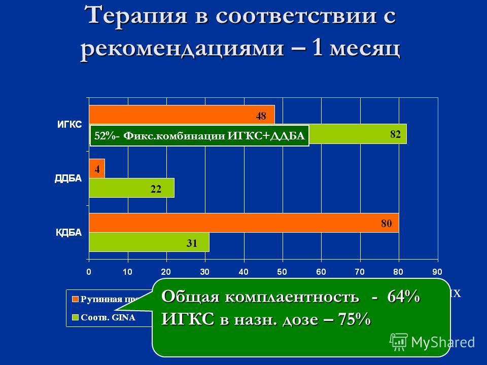 52%- Фикс.комбинации ИГКС+ДДБА Общая комплаентность - 64% ИГКС в назн. дозе – 75% Терапия в соответствии с рекомендациями – 1 месяц