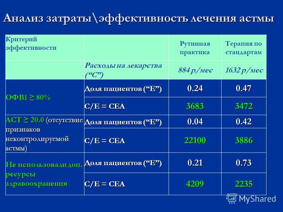 Анализ затраты\эффективность лечения астмы Критерий эффективности Рутинная практика Терапия по стандартам Расходы на лекарства (C) 884 р/мес1632 р/мес ОФВ1 80% Доля пациентов (E) 0.240.47 C/E = CEA 36833472 ACT 20.0 (отсутствие признаков неконтролиру